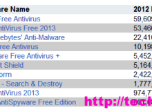 Top 10 Security Software për Windows gjatë 2012