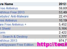 Top 10 Security Software për Windows gjatë 2012