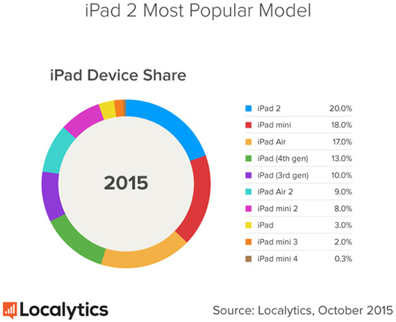 apple-ipad-2-most-used-tablet