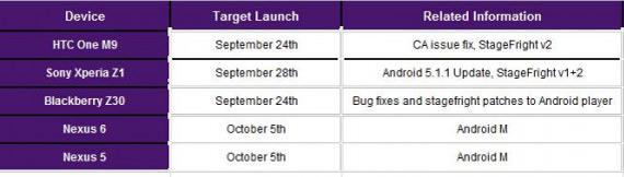 Telus-Android-6-update-Nexus